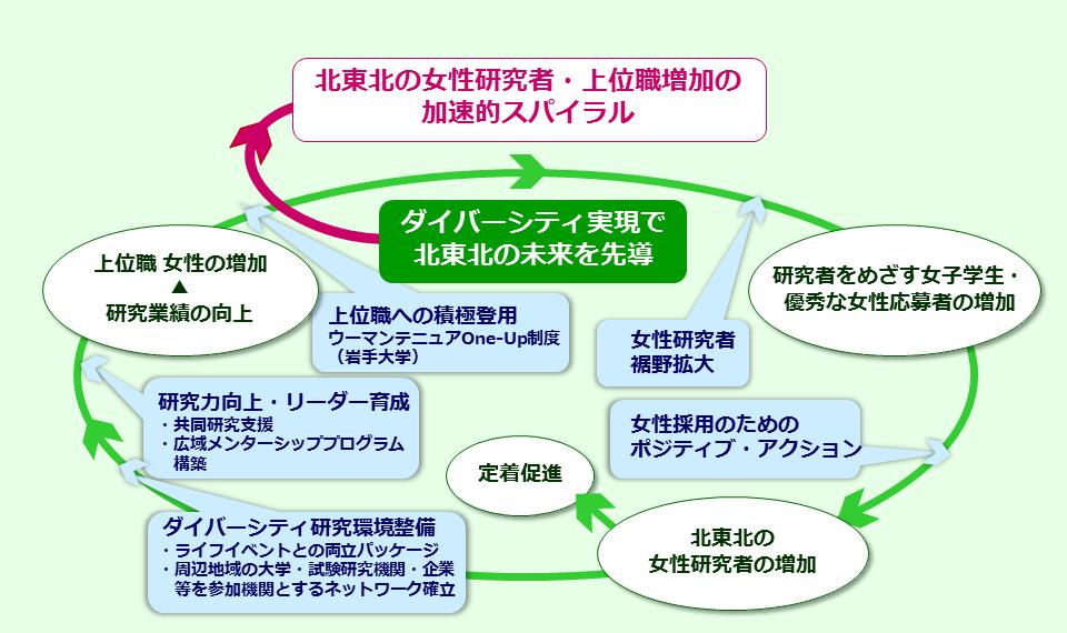 目標・行動計画(図)