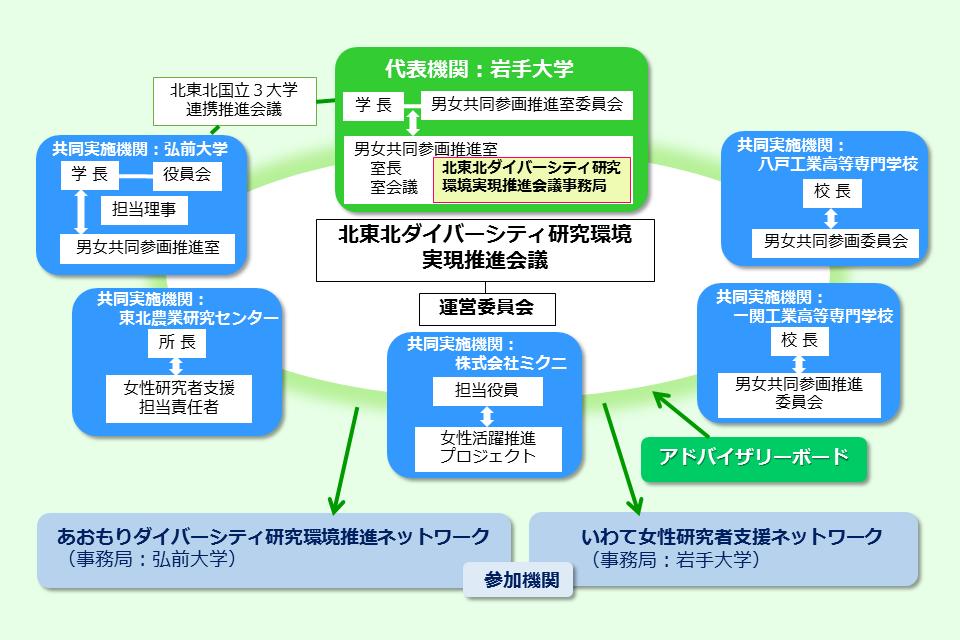 連携体制(図)